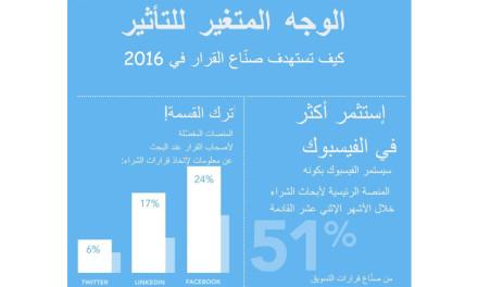 """دراسة: 24% من صنّاع قرار يفضلون """"الفيسبوك"""" على """"تويتر"""" و""""لينكد إن"""" عند عمليات الشراء"""