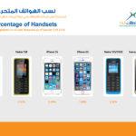 الهيئة العامة لتنظيم قطاع الاتصالات تكشف نتائج تقرير الربع الأول من عام 2016 الخاص بحصص الهواتف المتحركة والذكية ومواقع التواصل الاجتماعي في دولة الإمارات العربية المتحدة