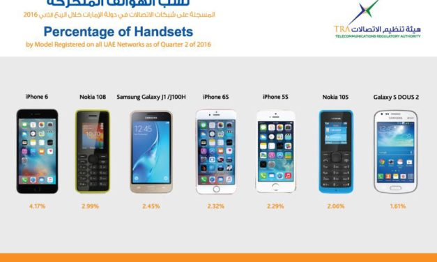 الهيئة العامة لتنظيم قطاع الاتصالات تكشف نتائج تقرير الربع الثاني من عام 2016 الخاص بحصص الهواتف المتحركة والذكية ومواقع التواصل الاجتماعي في دولة الإمارات العربية المتحدة