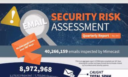 """تقرير جديد من """"مايم كاست"""" يكشف عن زيادة قدرها 400% في هجمات انتحال الشخصية"""
