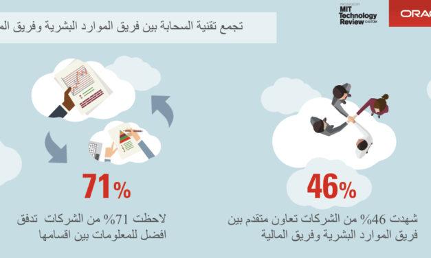 دراسة: 43% من الشركات تخطط لاستقطاب موظفي تكنولوجيا معلومات.. والسحابة ترفع إنتاجية الموظفين