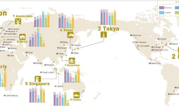 لندن ونيويورك وطوكيو تحافظ على الصدارة في قائمة المدن الأكثر جاذبية في العالم